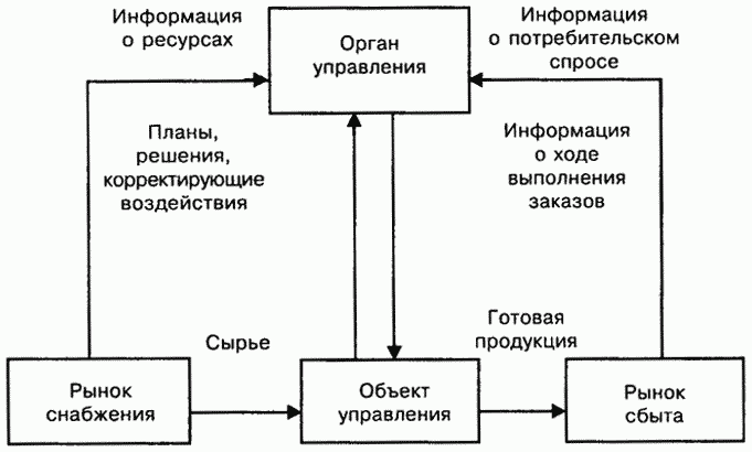 Логистическая концепция организации производства включает в себя следующие основные положения.