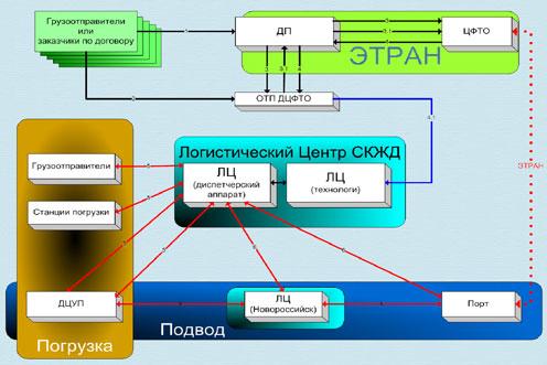 Рис. 3 Технологическая схема