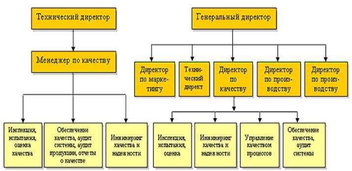 Развитие систем управления